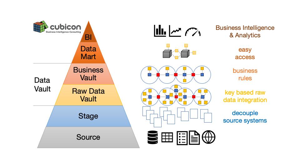 Data Vault Schichtenarchitektur als Pyramide: Source - Stage - Raw Data Vault - Business Vault - BI &Analytics