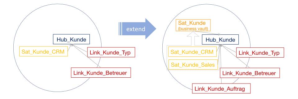 Beispiel: Durch die Integration des Sales Quellsystems wird das Geschäftsobjekt Kunde erweitert.