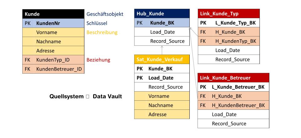 Zerlegung einer Kundentabelle des Quellsystems in Hub, Links und Satelliten im Raw Data Vault